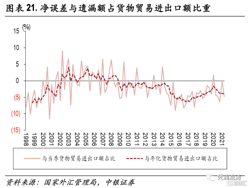 二季度对外经济部门体检报告:经常项目顺差缩小,人民币升值推升对外负债插图20