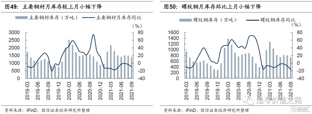 中观行业景气度比较:下游消费不及预期,资源品价格加速上涨插图28