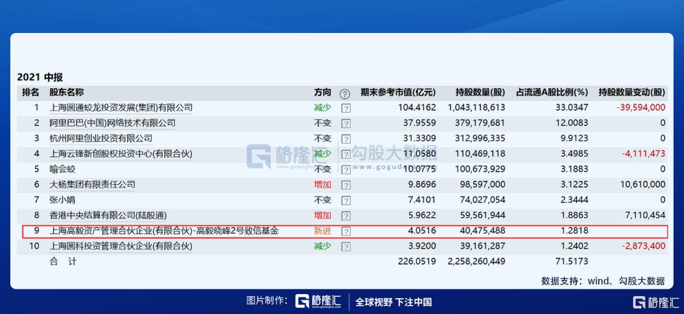 这个行业底部反转在即,邓晓峰新进龙头股浮盈超10%插图5