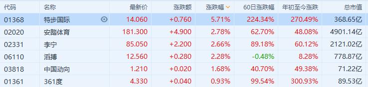 体育用品股继续走强 李宁涨超2%,市值超2100亿港元