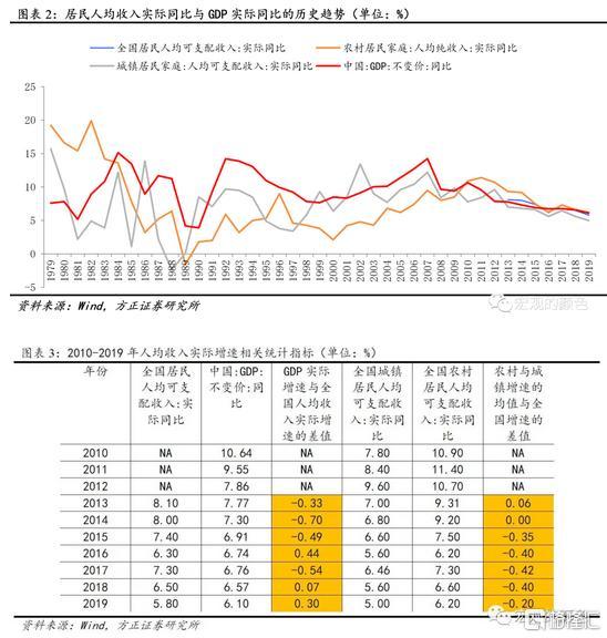 家庭年人均收入怎么算_小康家庭人均收入标准
