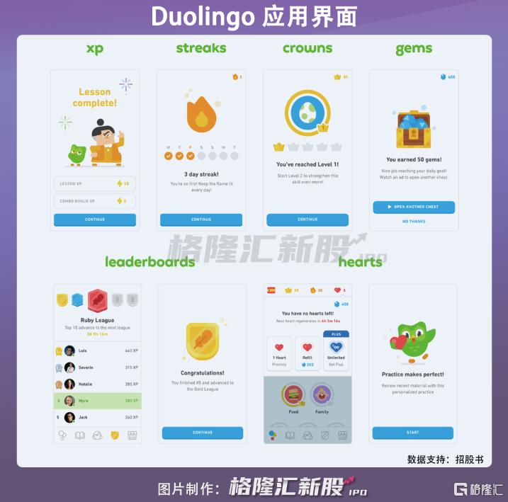 在线语言教育平台多邻国美股上市,难以切入中国市场插图1