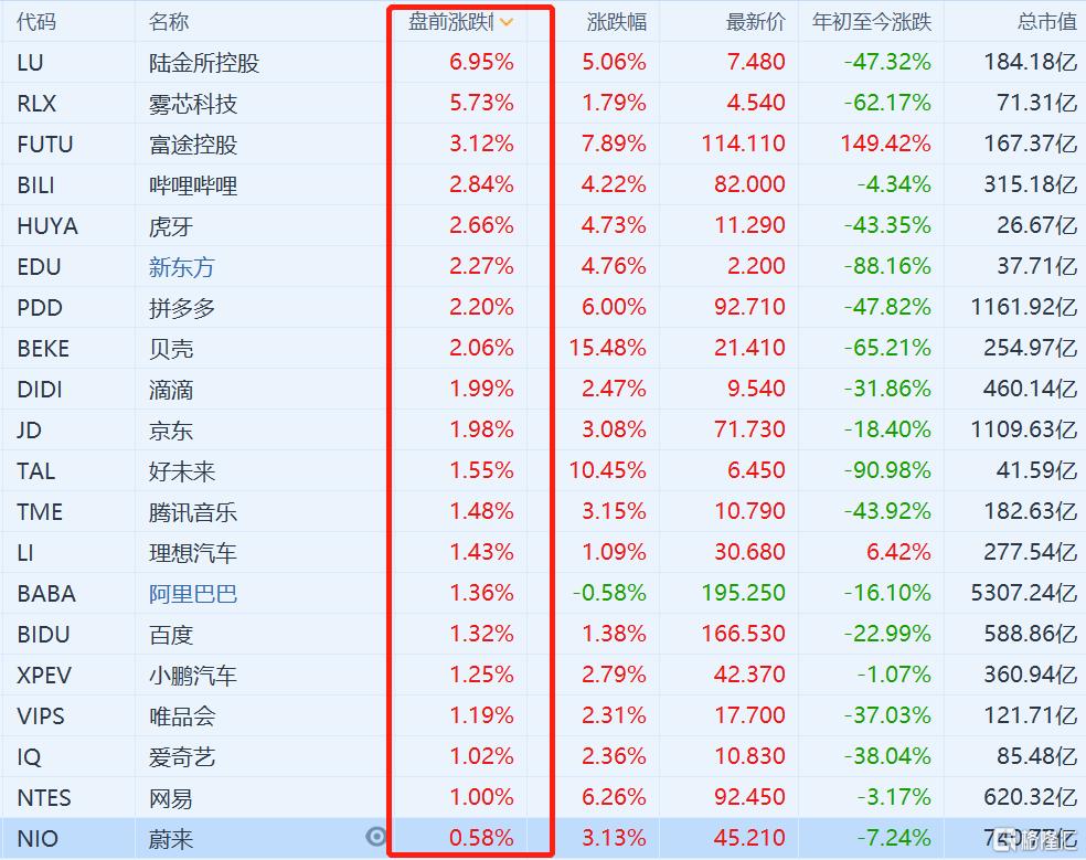 中概科技股盘前走强 哔哩哔哩港股今日收涨5.82%报655港元