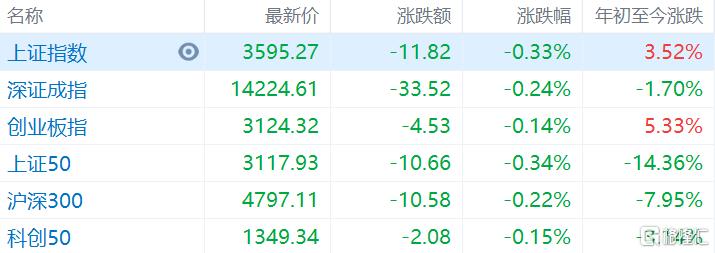 两市主要指数开盘下跌,沪指低开0.33%报3595点