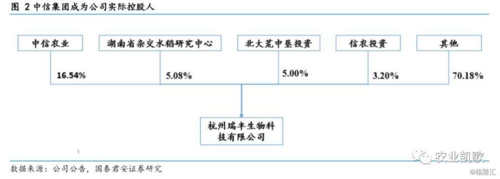 隆平高科(000998.SZ):转基因杂交双优势 未来种业巨头缔造者