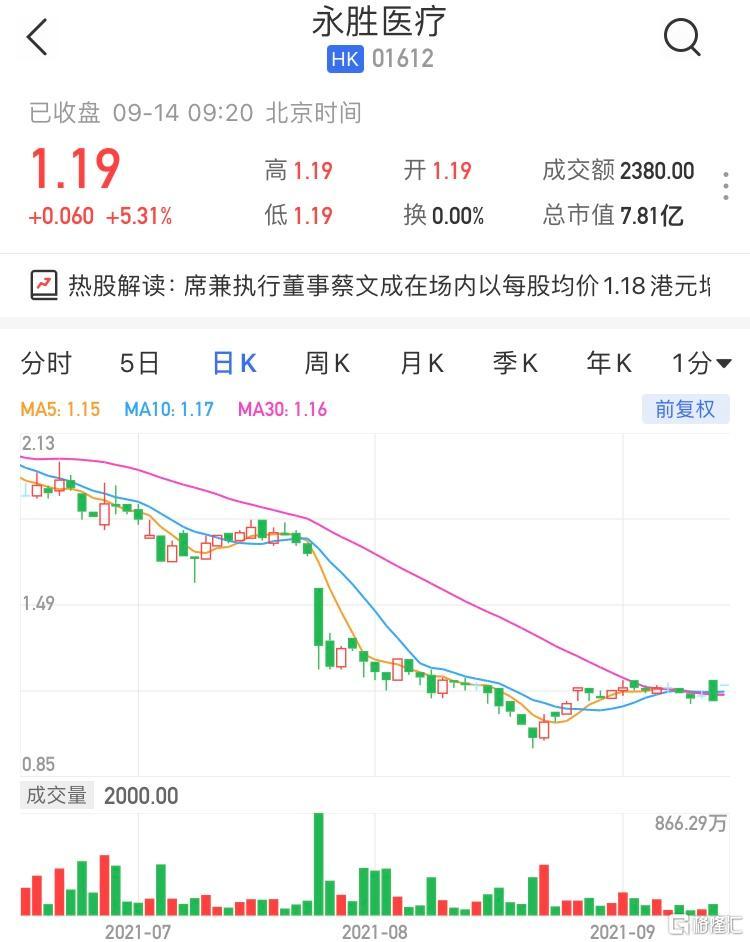 永胜医疗(1612.HK)高开5.31% 最新市值7.81亿港元