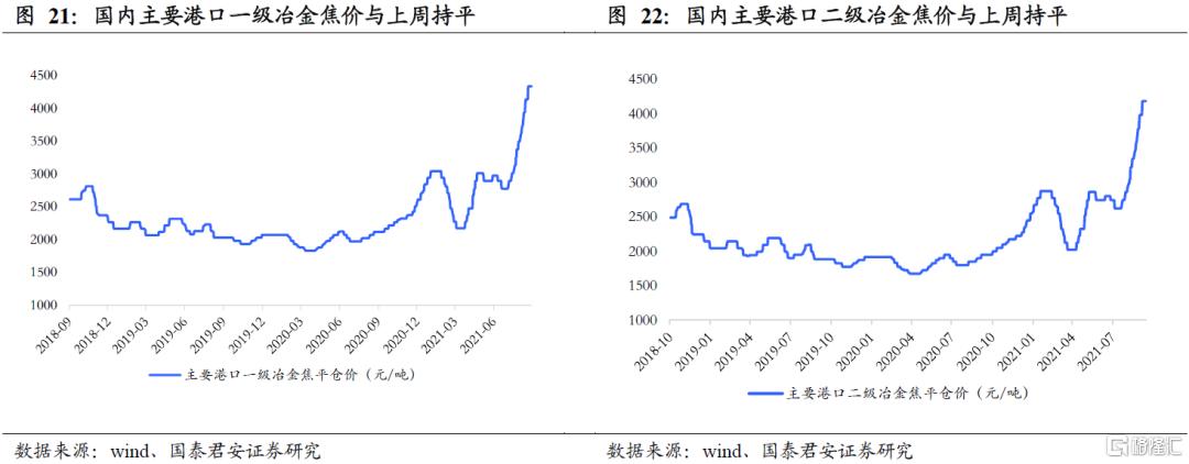 国泰君安:全球能源紧缺加剧,煤炭强基本面维持插图11