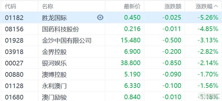 港股收评:恒指收涨0.28%,能源股集体爆发,中国石油涨超7%插图9