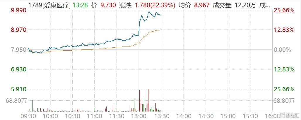 爱康医疗(1789.HK)午后直线拉升一度涨超25%至9.99港元,市值111亿港元