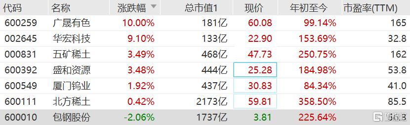 稀土股今日再度集体走强 华宏科技逼近涨停