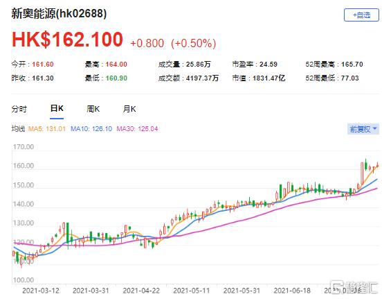 高盛:上调新奥能源(2688.HK)目标价至176港元 最新市值1831亿港元