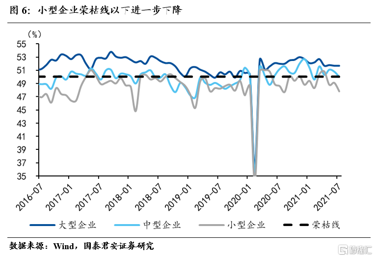 国君宏观:小企业加速下行,不均衡特征加剧插图5