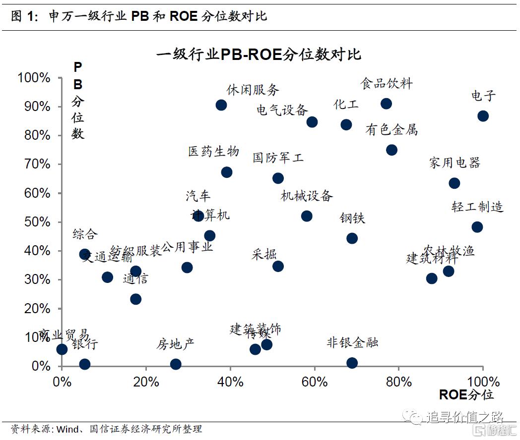 中观行业景气度比较:下游消费不及预期,资源品价格加速上涨插图1