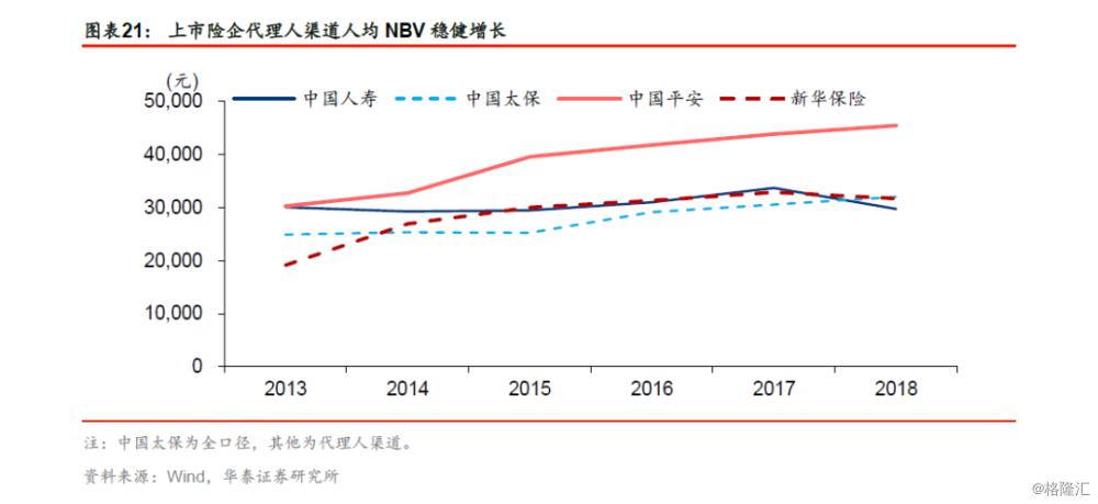 2019保费综述暨2020开门红展望:优化发展质态,开门红引领转型