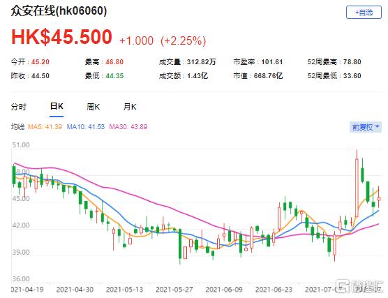 摩通:上调众安在线(6060.HK)目标价至58港元 最新市值668亿港元