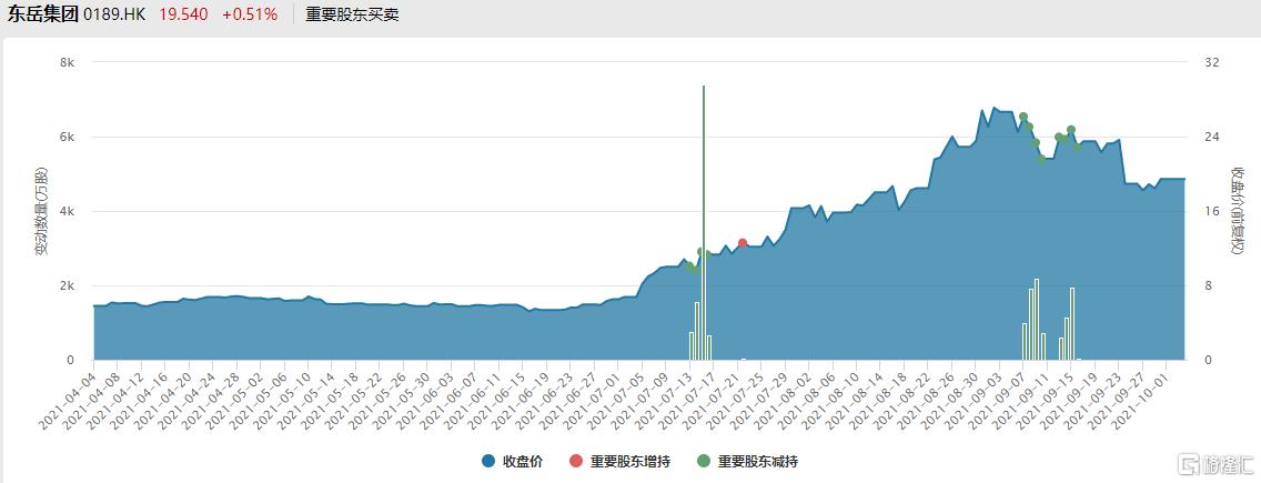 3个月涨4倍,1个月暴跌30%,东岳集团还值得关注吗?插图9